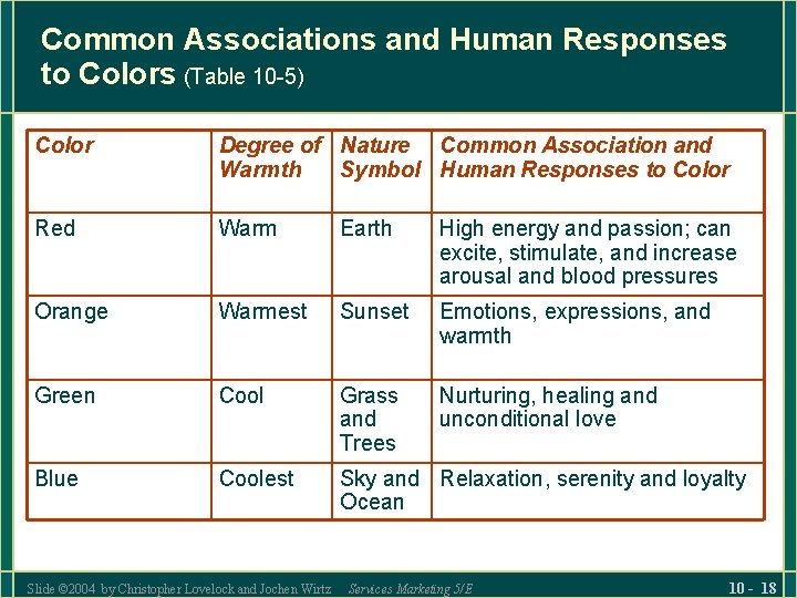 Common Associations and Human Responses to Colors (Table 10 -5) Color Degree of Nature