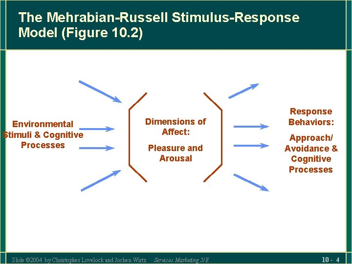 The Mehrabian-Russell Stimulus-Response Model (Figure 10. 2) Environmental Stimuli & Cognitive Processes Dimensions of