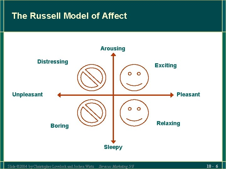 The Russell Model of Affect Arousing Distressing Exciting Unpleasant Pleasant Relaxing Boring Sleepy Slide