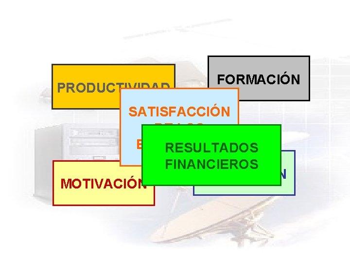 PRODUCTIVIDAD FORMACIÓN SATISFACCIÓN DE LOS EMPLEADOS RESULTADOS FINANCIEROS PROMOCIÓN MOTIVACIÓN
