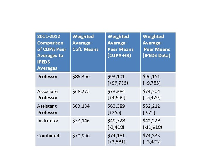 2011 -2012 Comparison of CUPA Peer Averages to IPEDS Averages Weighted Average. Cof. C