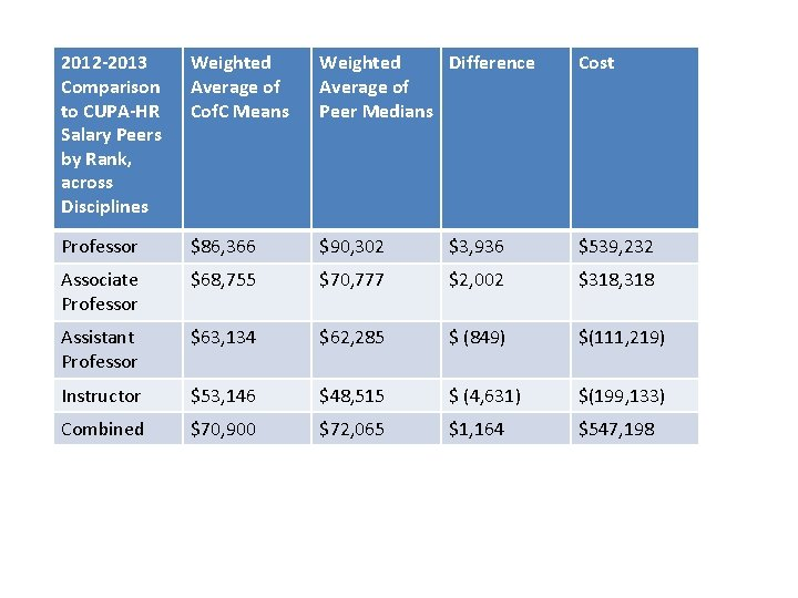 2012 -2013 Comparison to CUPA-HR Salary Peers by Rank, across Disciplines Weighted Average of