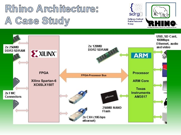 Rhino Architecture: A Case Study 2 x 256 MB DDR 3 SDRAM Software Defined