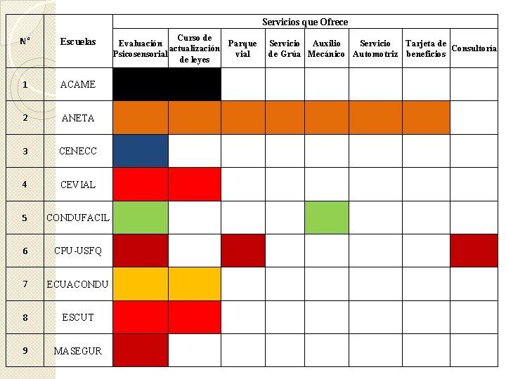 Servicios que Ofrece Curso de Evaluación Parque actualización Psicosensorial vial de leyes N° Escuelas