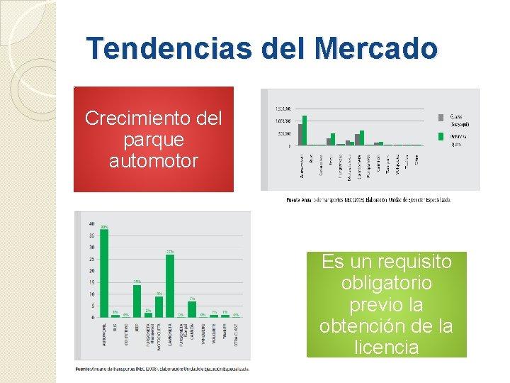Tendencias del Mercado Crecimiento del parque automotor Es un requisito obligatorio previo la obtención