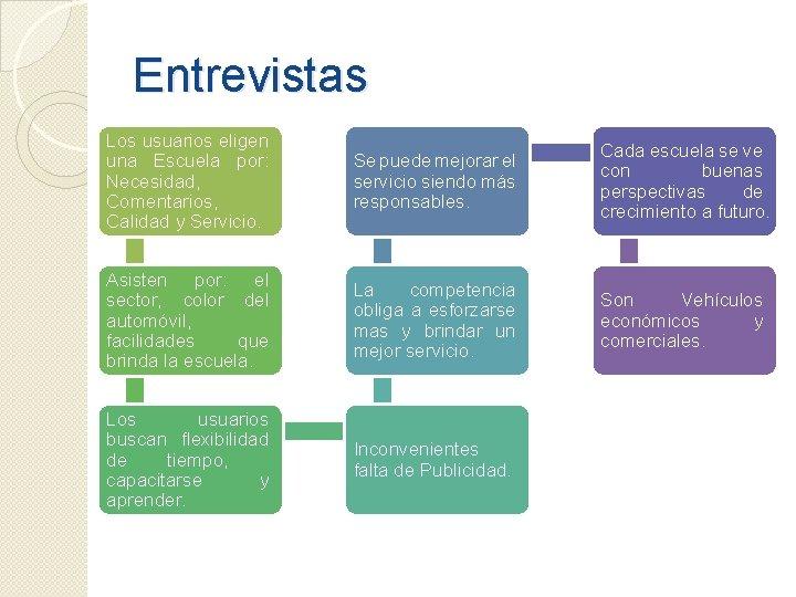 Entrevistas Los usuarios eligen una Escuela por: Necesidad, Comentarios, Calidad y Servicio. Se puede