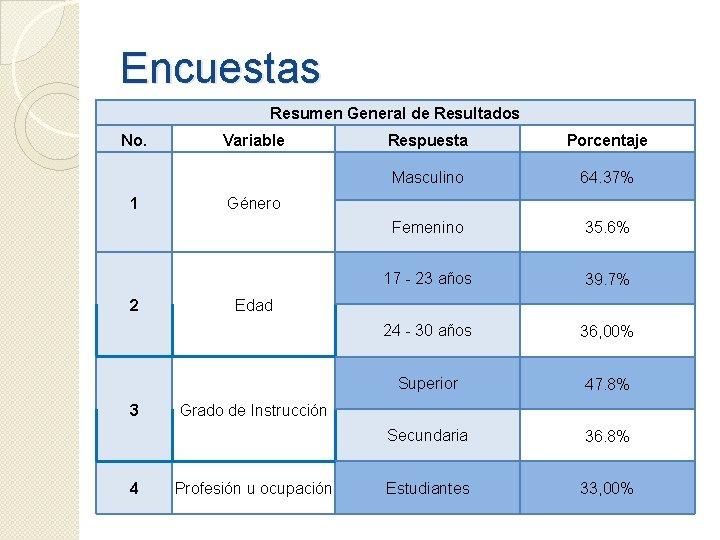 Encuestas Resumen General de Resultados No. 1 2 3 4 Variable Respuesta Porcentaje Masculino