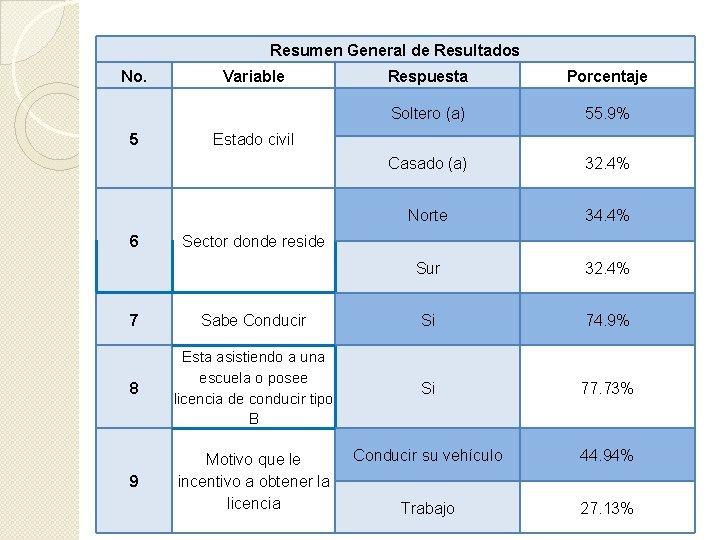 Resumen General de Resultados No. 5 6 Variable Respuesta Porcentaje Soltero (a) 55. 9%