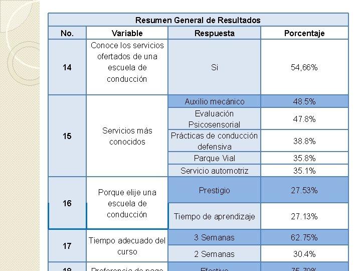 Resumen General de Resultados No. 14 15 16 17 Variable Conoce los servicios ofertados