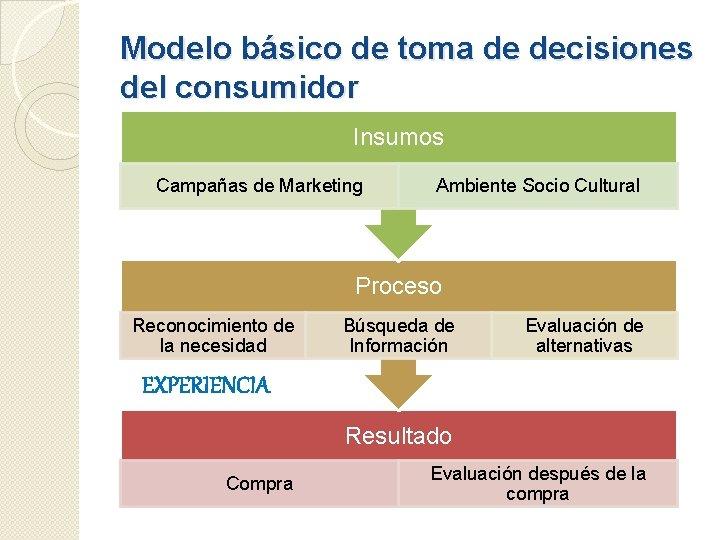 Modelo básico de toma de decisiones del consumidor Insumos Campañas de Marketing Ambiente Socio