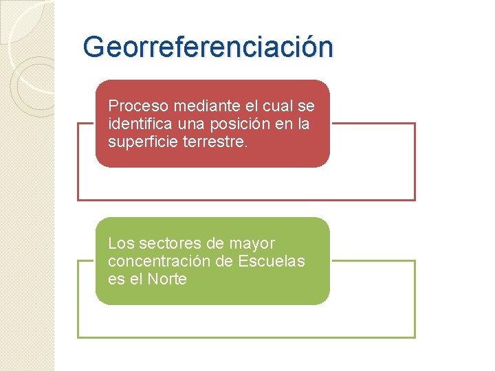 Georreferenciación Proceso mediante el cual se identifica una posición en la superficie terrestre. Los