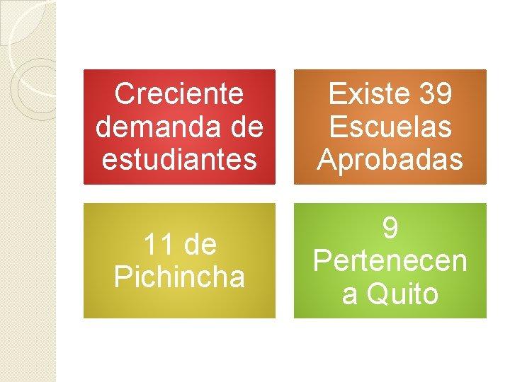 Creciente demanda de estudiantes Existe 39 Escuelas Aprobadas 11 de Pichincha 9 Pertenecen a