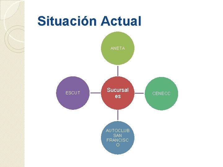 Situación Actual ANETA ESCUT Sucursal es AUTOCLUB SAN FRANCISC O CENECC