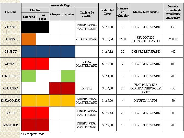 Formas de Pago Efectivo Escuelas Cheque Deposito Tarjeta de crédito Valor del Curso Número