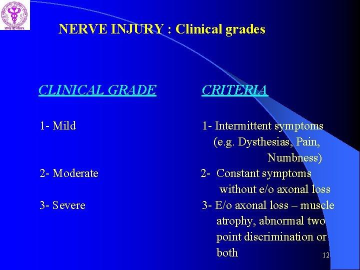 NERVE INJURY : Clinical grades CLINICAL GRADE CRITERIA 1 - Mild 1 - Intermittent