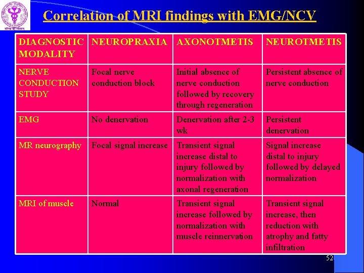 Correlation of MRI findings with EMG/NCV DIAGNOSTIC NEUROPRAXIA AXONOTMETIS MODALITY NEUROTMETIS NERVE CONDUCTION STUDY