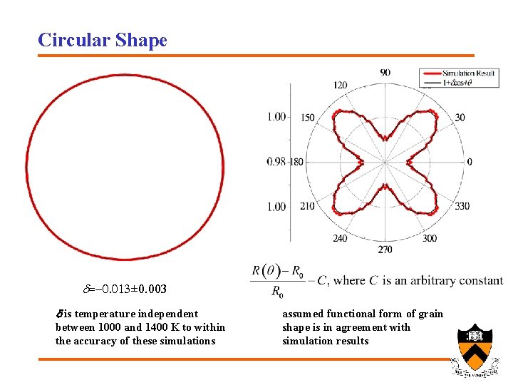 Circular Shape d=-0. 013± 0. 003 d is temperature independent between 1000 and 1400