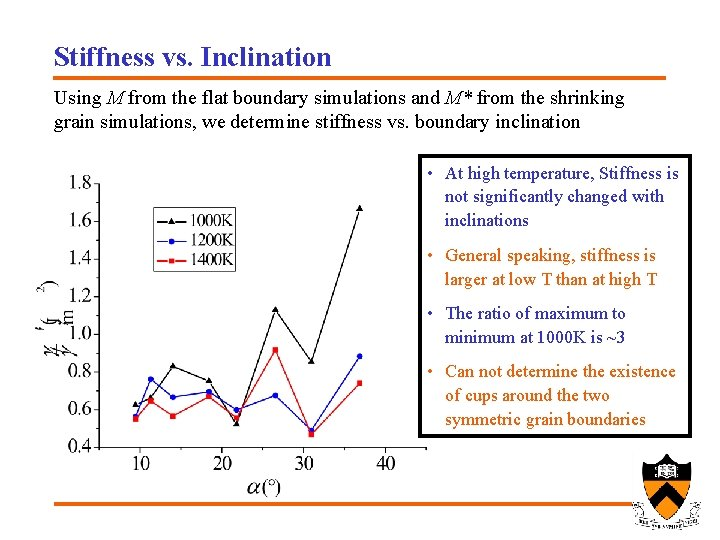 Stiffness vs. Inclination Using M from the flat boundary simulations and M* from the