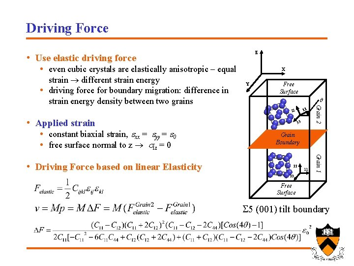 Driving Force Z • Use elastic driving force • even cubic crystals are elastically