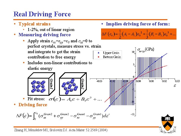 Real Driving Force • Typical strains • Implies driving force of form: • 1