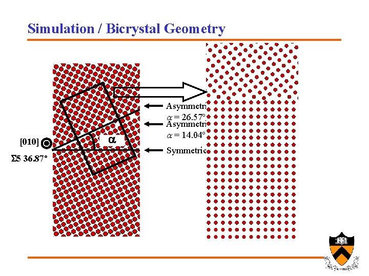 Simulation / Bicrystal Geometry [010] S 5 36. 87º a a Asymmetric boundary a