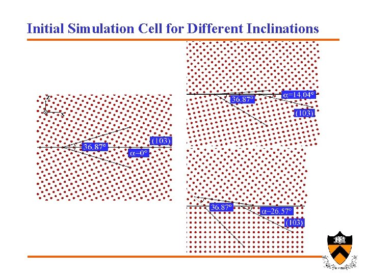 Initial Simulation Cell for Different Inclinations