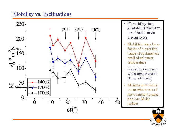Mobility vs. Inclinations • No mobility data available at a=0, 45º; zero biaxial strain