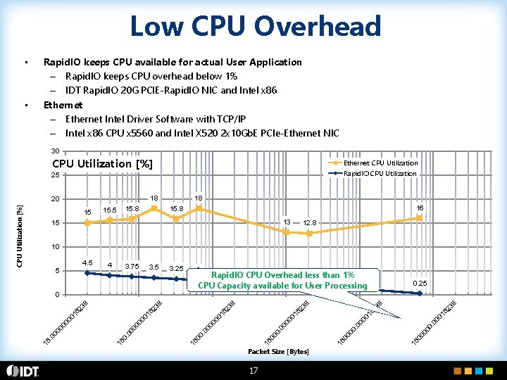 Low CPU Overhead • • Rapid. IO keeps CPU available for actual User Application