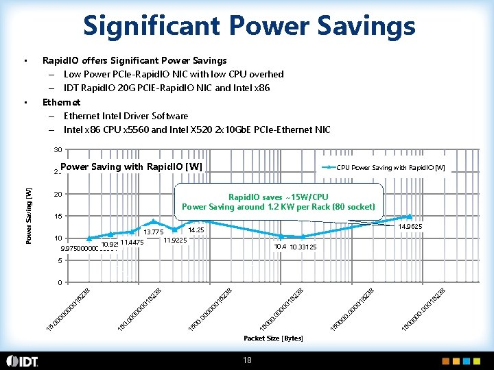Significant Power Savings • • Rapid. IO offers Significant Power Savings – Low Power