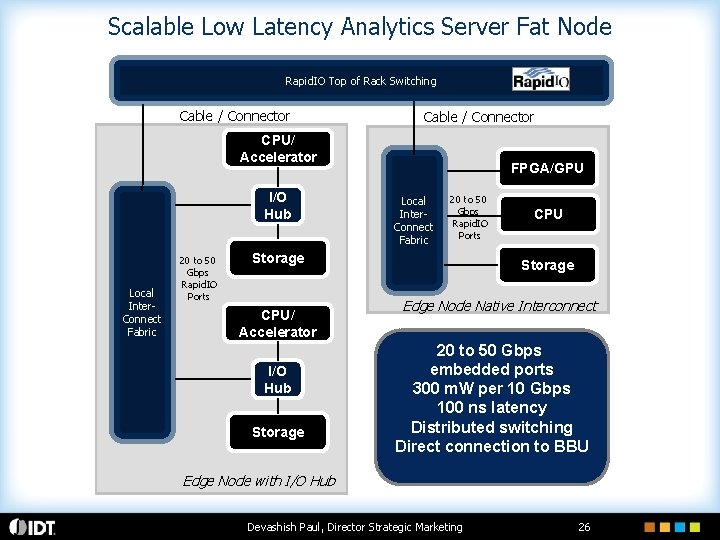 Scalable Low Latency Analytics Server Fat Node Rapid. IO Top of Rack Switching Cable