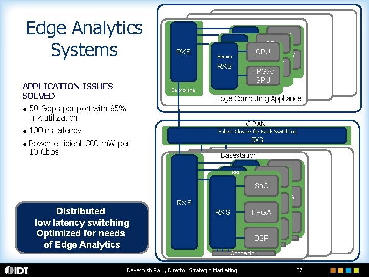 Edge Analytics Systems Backplane RXS Server RXS FPGA/ GPU GPU RXS APPLICATION ISSUES SOLVED
