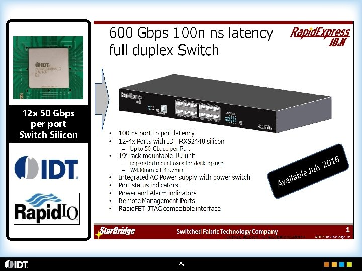 12 x 50 Gbps per port Switch Silicon 29