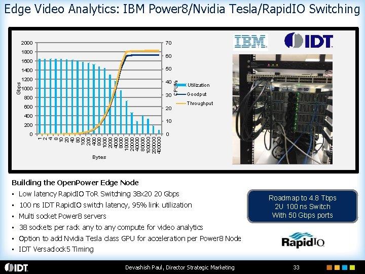 Edge Video Analytics: IBM Power 8/Nvidia Tesla/Rapid. IO Switching 2000 70 1800 60 1600