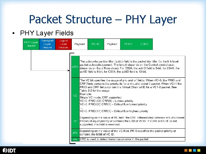Packet Structure – PHY Layer • PHY Layer Fields