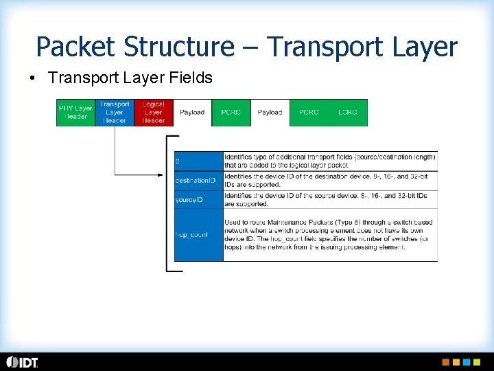 Packet Structure – Transport Layer • Transport Layer Fields