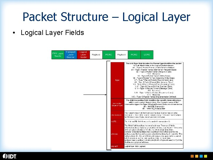Packet Structure – Logical Layer • Logical Layer Fields