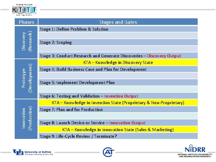 Innovation (Production) Prototype (Development) Discovery (Research) Phases Stages and Gates Stage 1: Define Problem