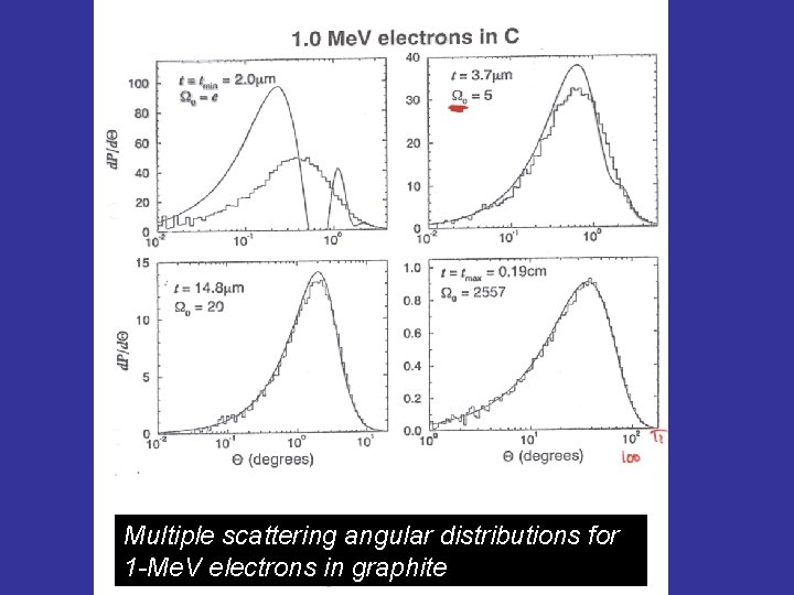 Multiple scattering angular distributions for 1 -Me. V electrons in graphite