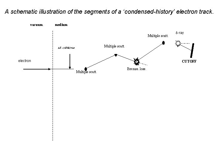A schematic illustration of the segments of a 'condensed-history' electron track. vacuum. medium Multiple