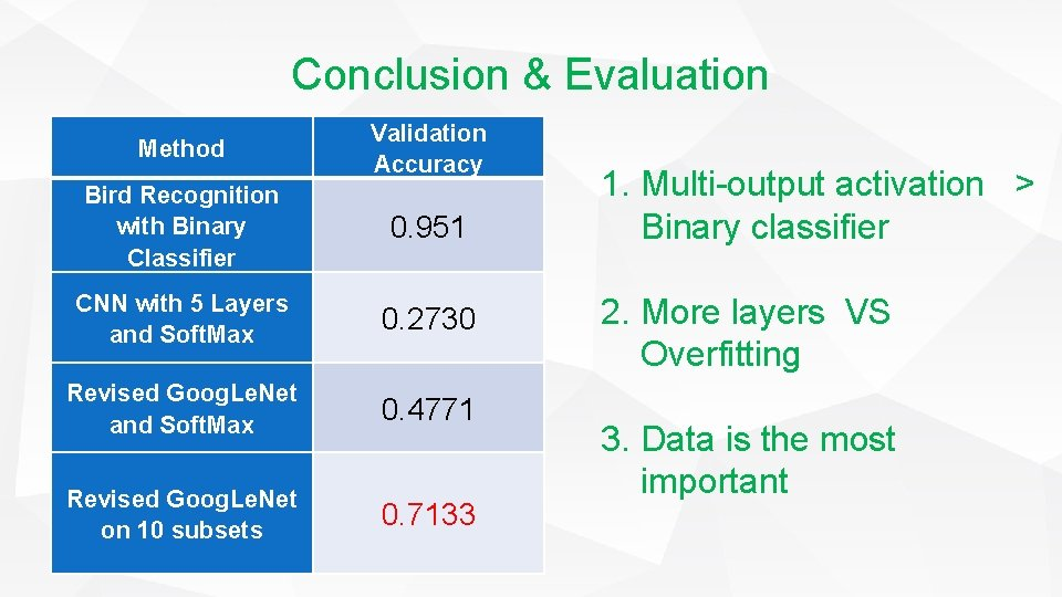 Conclusion & Evaluation Method Validation Accuracy Bird Recognition with Binary Classifier 0. 951 CNN