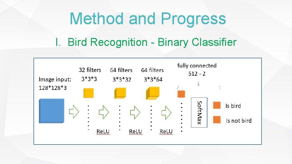 Method and Progress I. Bird Recognition - Binary Classifier