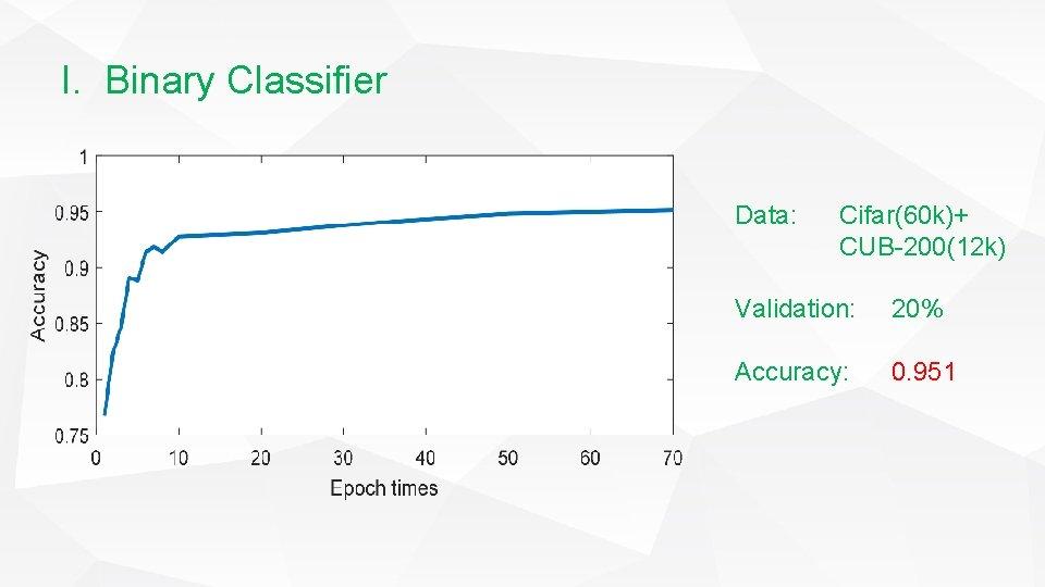 I. Binary Classifier Data: Cifar(60 k)+ CUB-200(12 k) Validation: 20% Accuracy: 0. 951
