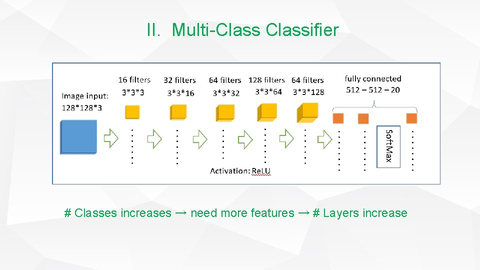 II. Multi-Classifier # Classes increases → need more features → # Layers increase