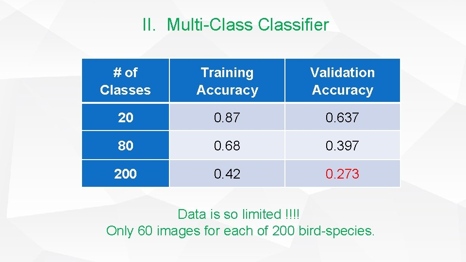 II. Multi-Classifier # of Classes Training Accuracy Validation Accuracy 20 0. 87 0. 637