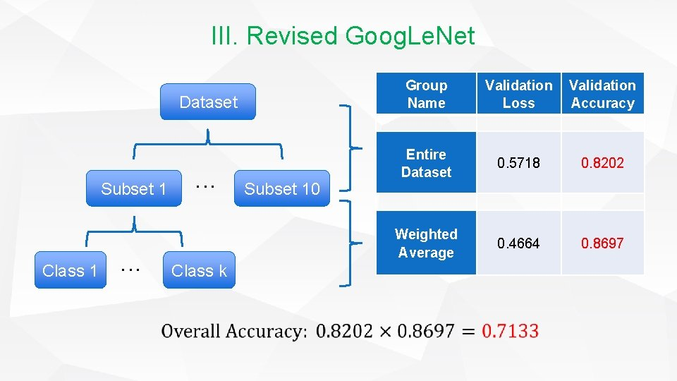 III. Revised Goog. Le. Net Dataset Subset 1 Class 1 ··· Class k Subset