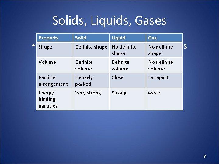 Solids, Liquids, Gases Property Solid Liquid Gas shape • Shape States of Definite Matter