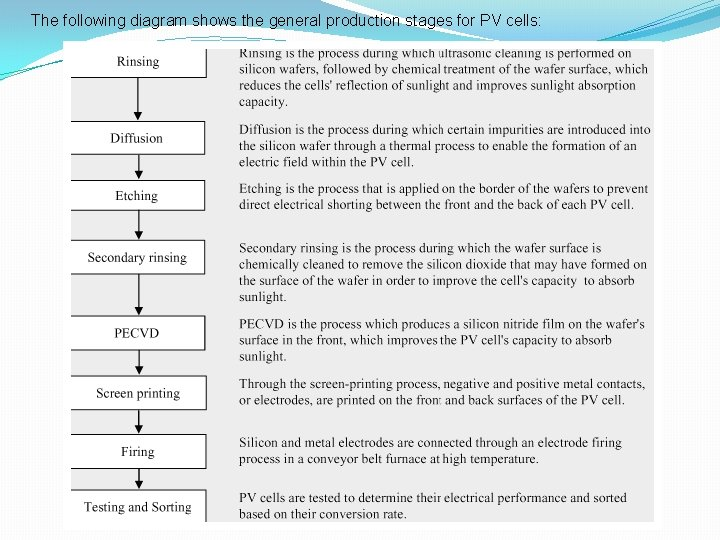 The following diagram shows the general production stages for PV cells: