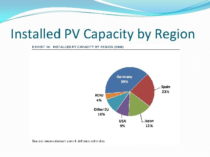 Installed PV Capacity by Region