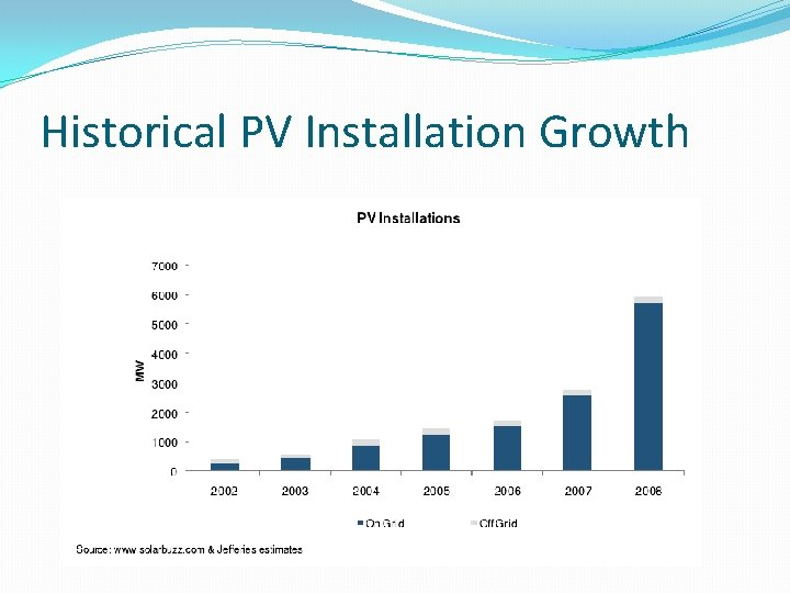 Historical PV Installation Growth
