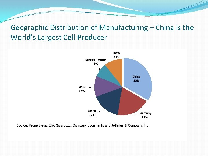 Geographic Distribution of Manufacturing – China is the World's Largest Cell Producer